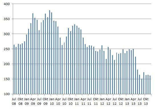 Deutsche Einwanderungsanträge nach Neuseeland 2008-13 (c) NZ2Go.de