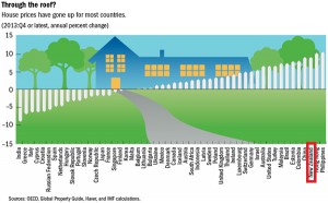 IMF Global Housing Watch Q4 2013: globale Immobilienpreise (c) International Monetary Fund