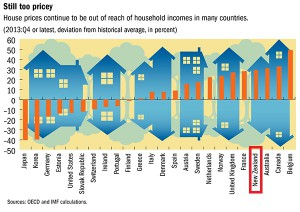 IMF Global Housing Watch: Immobilienpreise vs Einkommen (c) International Monetary Fund