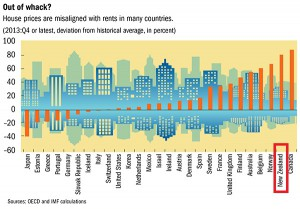 IMF Global Housing Watch: Immobilienpreise vs Mieten (c) International Monetary Fund