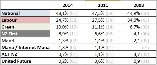 New Zealand Elections 2008 - 14 (c) NZ2Go.de 2014