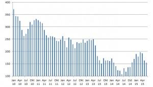 Anzahl der deutschen Antragsteller auf Einwanderung nach Neuseeland Januar 2010 bis Juni 2015. (c) NZ2Go.de