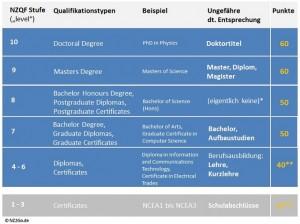 NZQF Qualifikationen im Punktesystem der neuseeländischen Einwanderungsbehörde (c) NZ2Go.de