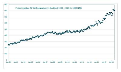 Medianpreise für Immobilien in Auckland 2002 - 2016; Quelldaten: (c) REINZ