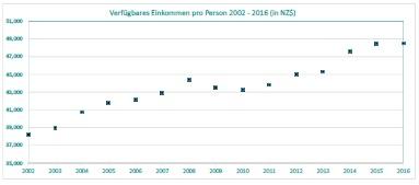 Verfügbare Einkommen in Neuseeland 2002 - 2016