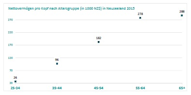 Nettovermögen in Neuseeland 2015 pro Person und Altersgruppe; Quelle: Statistics New Zealand