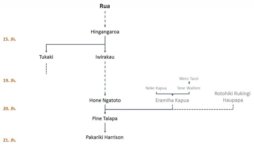 Der Stammbaum der Tohunga Whakairo der Ngati Porou (c) NZ2Go.de